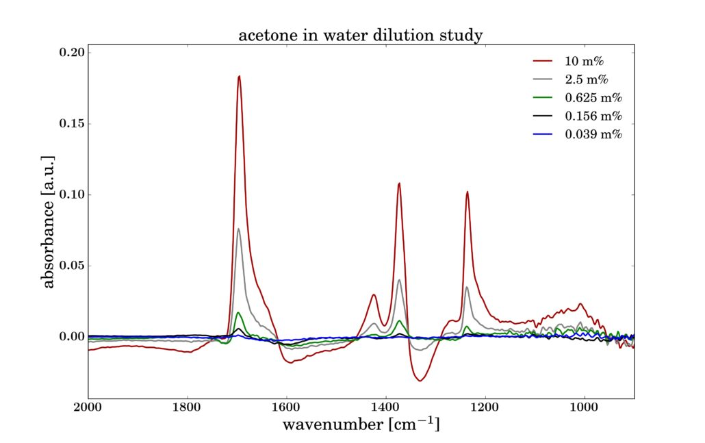 ATR Spectra: Acetone in Water Dilution Study