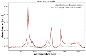 Irubis Signal Enhanced ATR Crystal FTIR Infrared Spectroscopy Spectra
