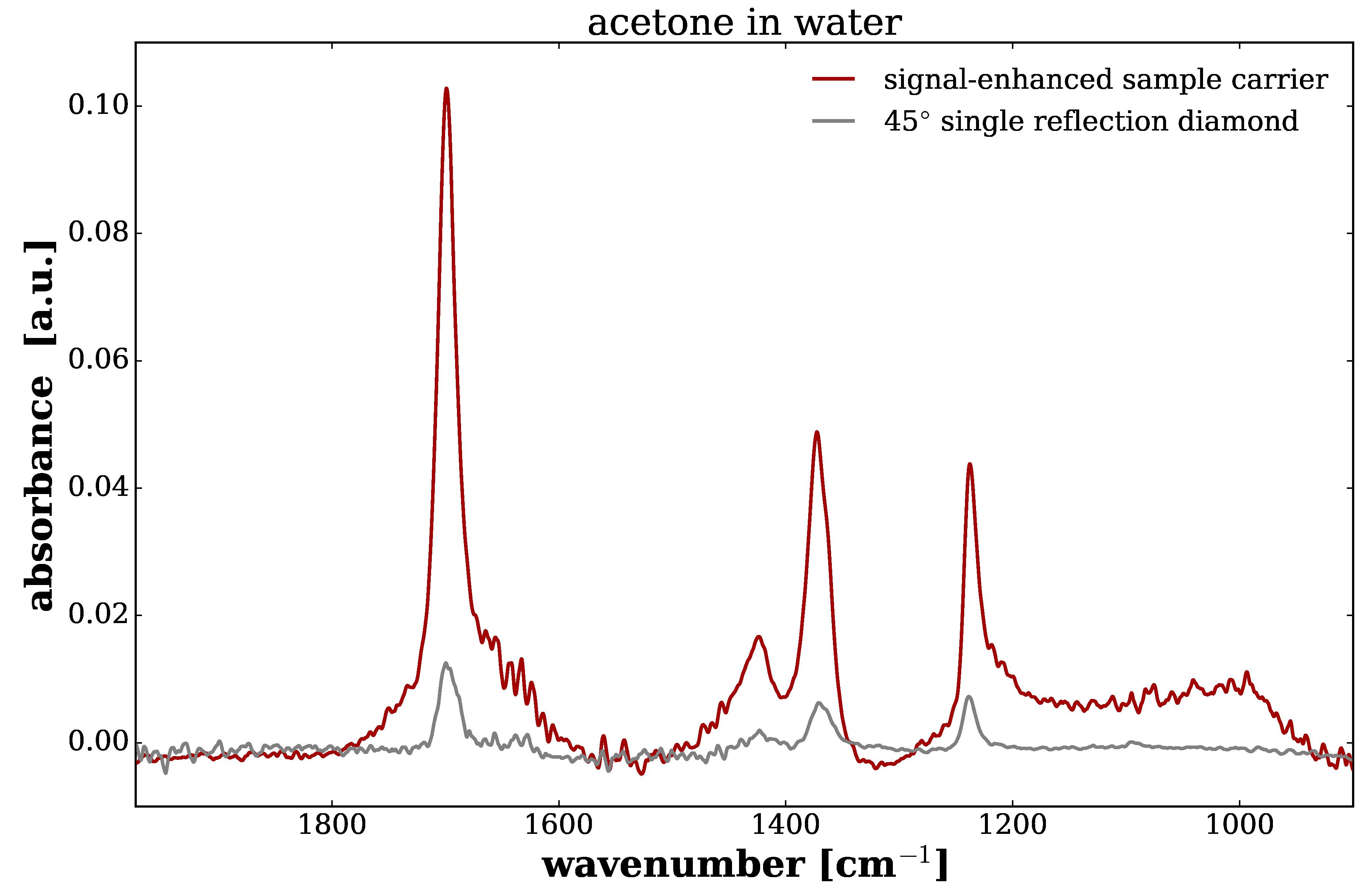 ATR Infrared Spectroscopy FTIR crystal sample carrier spectra irubis acetone water